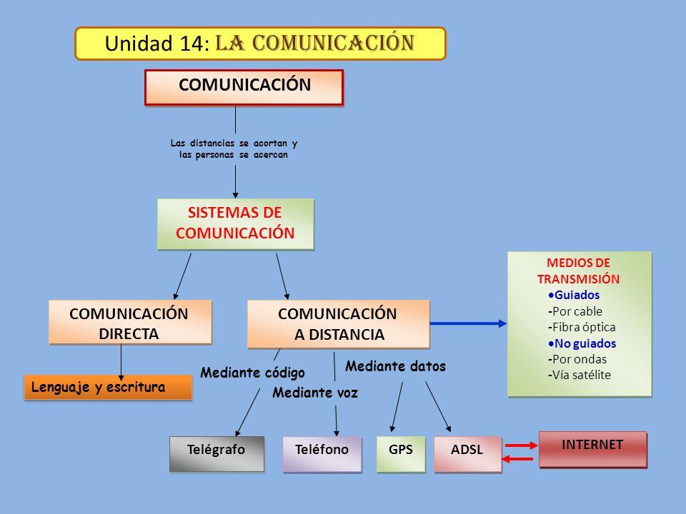 Unidad 14: La Comunicación