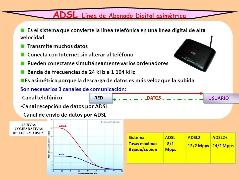 ADSL Línea de Abonado Digital asimétrica
