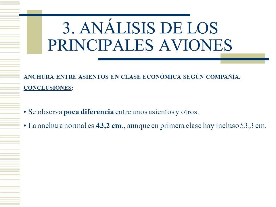 3. ANÁLISIS DE LOS PRINCIPALES AVIONES