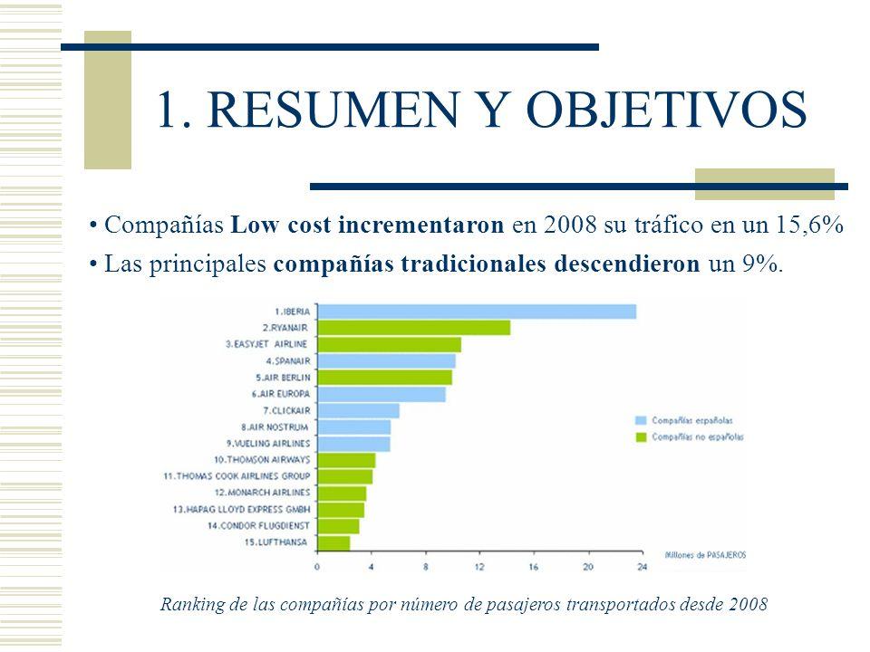 1. RESUMEN Y OBJETIVOS Compañías Low cost incrementaron en 2008 su tráfico en un 15,6% Las principales compañías tradicionales descendieron un 9%.