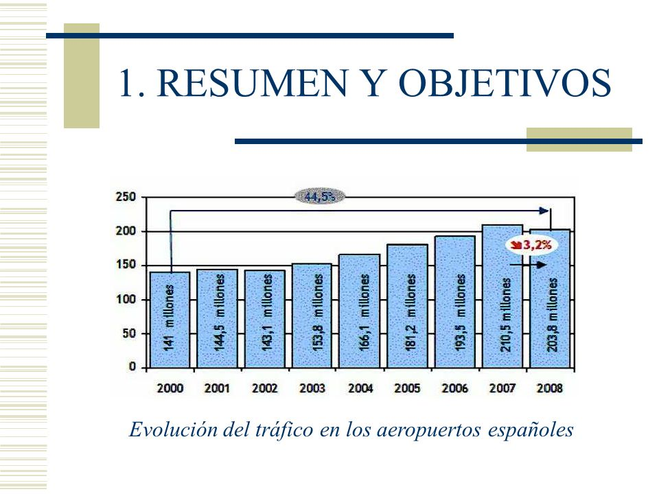 Evolución del tráfico en los aeropuertos españoles