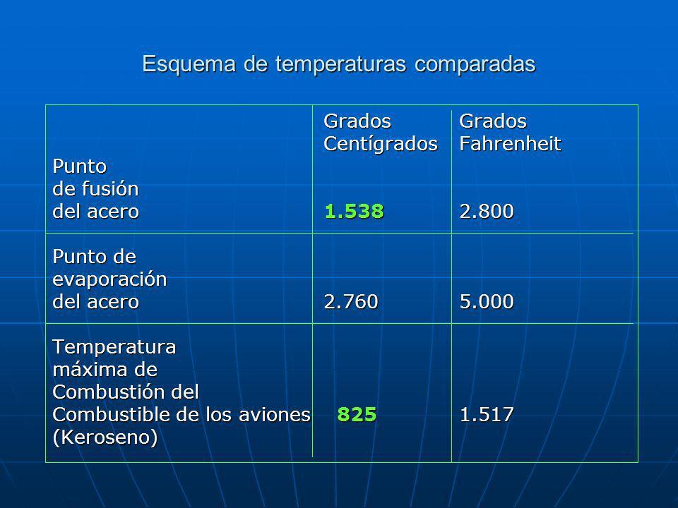 Esquema de temperaturas comparadas