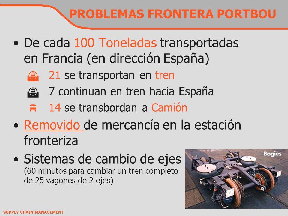 PROBLEMAS FRONTERA PORTBOU