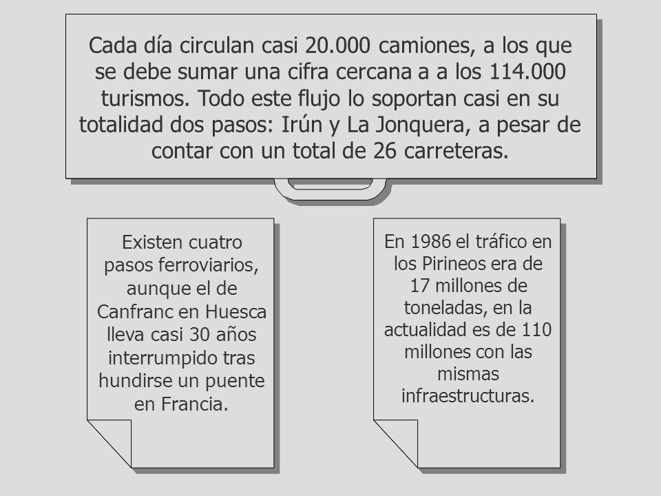 Cada día circulan casi 20.000 camiones, a los que se debe sumar una cifra cercana a a los 114.000 turismos. Todo este flujo lo soportan casi en su totalidad dos pasos: Irún y La Jonquera, a pesar de contar con un total de 26 carreteras.