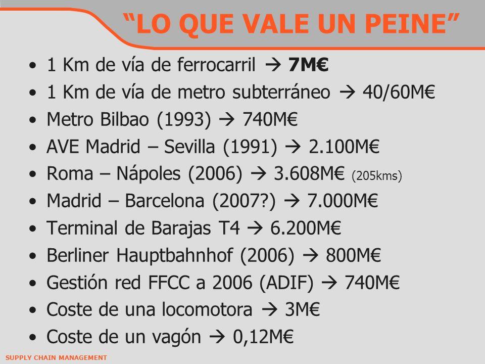 LO QUE VALE UN PEINE 1 Km de vía de ferrocarril  7M€