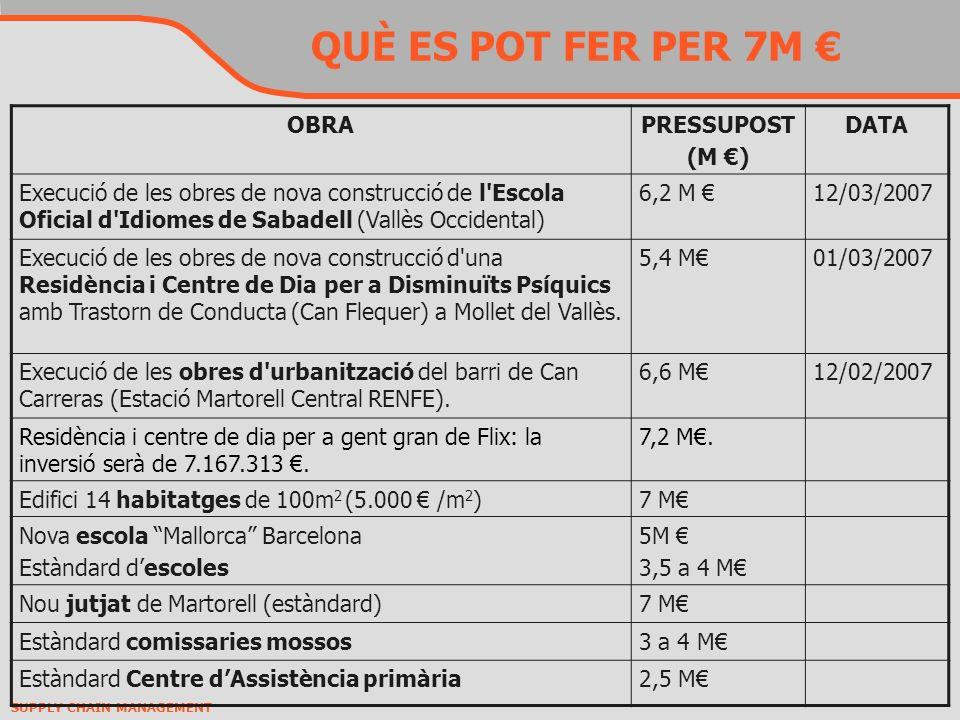 QUÈ ES POT FER PER 7M € OBRA PRESSUPOST (M €) DATA