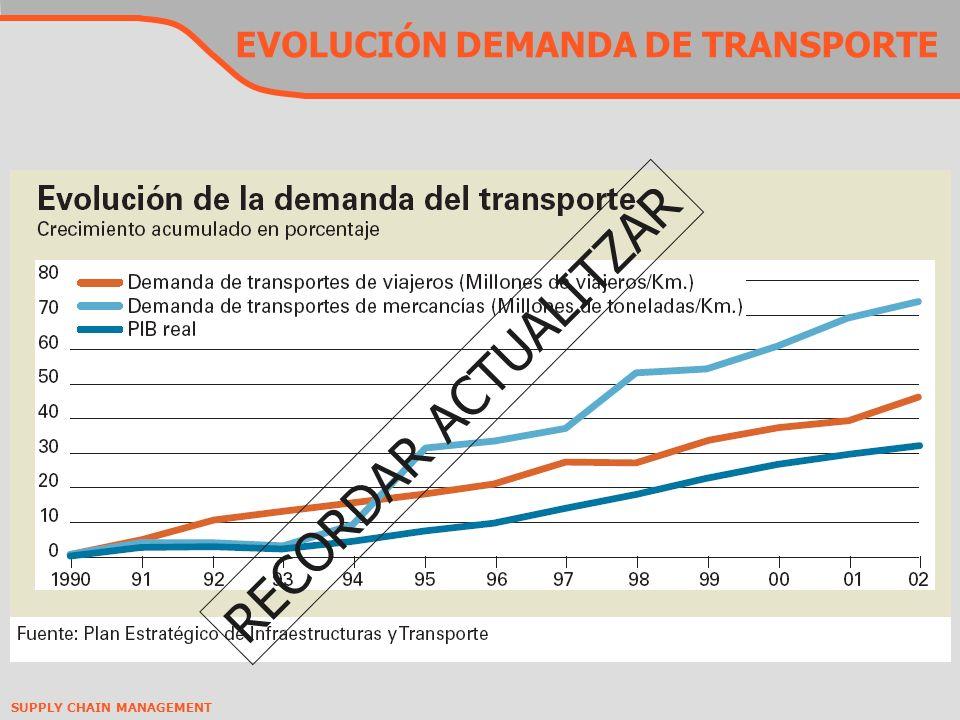 EVOLUCIÓN DEMANDA DE TRANSPORTE