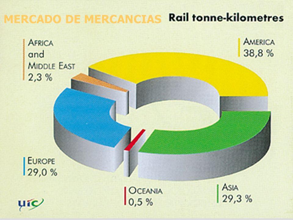 MERCADO DE MERCANCIAS