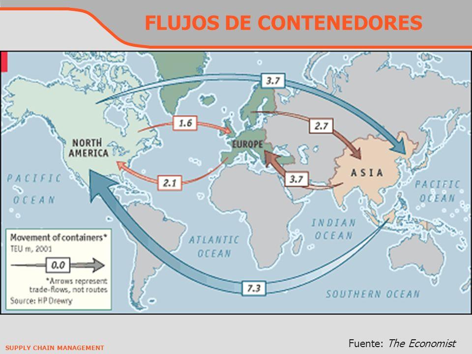 FLUJOS DE CONTENEDORES
