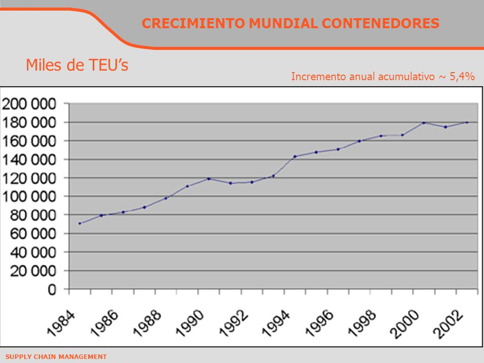 CRECIMIENTO MUNDIAL CONTENEDORES