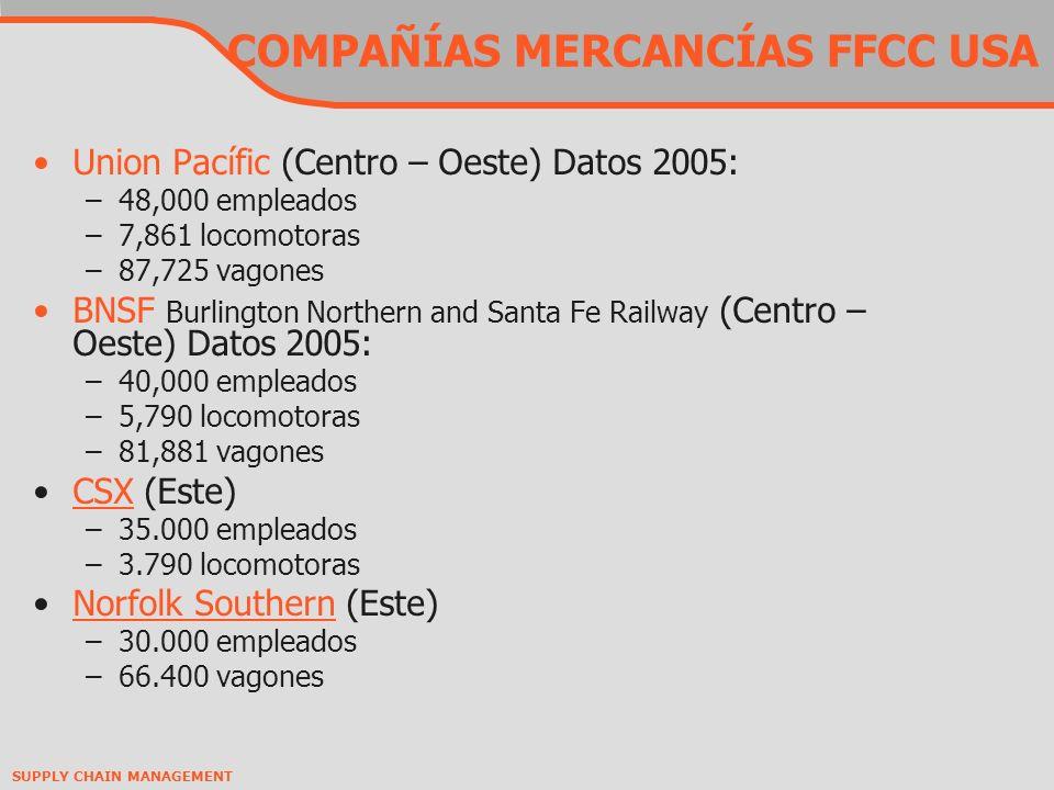 COMPAÑÍAS MERCANCÍAS FFCC USA