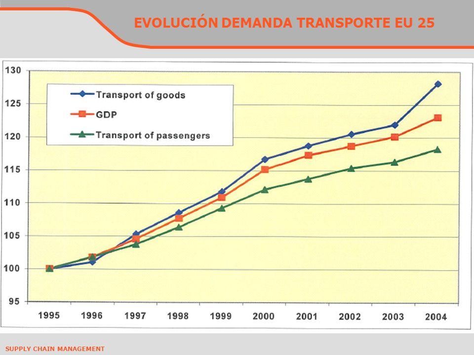 EVOLUCIÓN DEMANDA TRANSPORTE EU 25