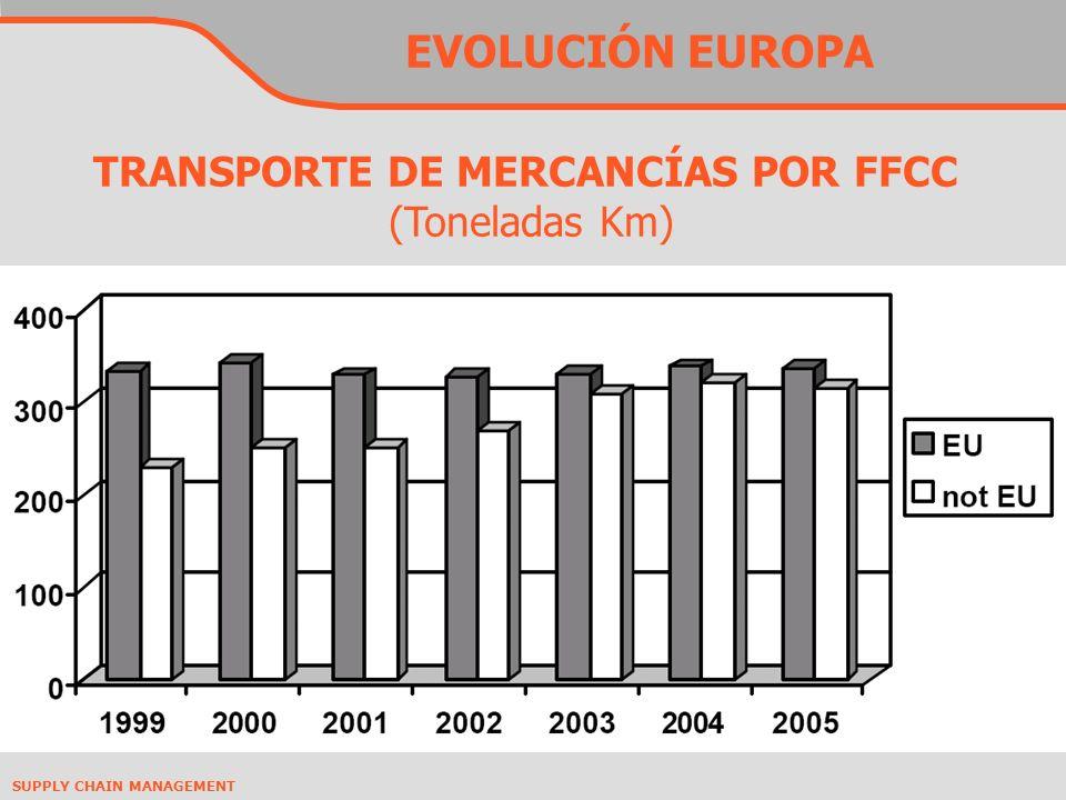 TRANSPORTE DE MERCANCÍAS POR FFCC