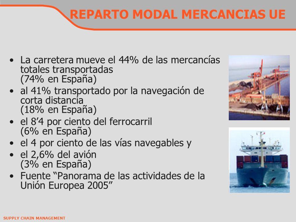 REPARTO MODAL MERCANCIAS UE