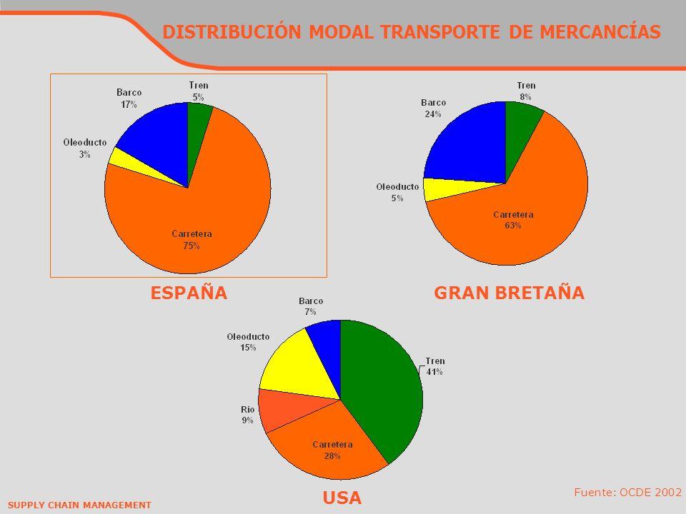 DISTRIBUCIÓN MODAL TRANSPORTE DE MERCANCÍAS