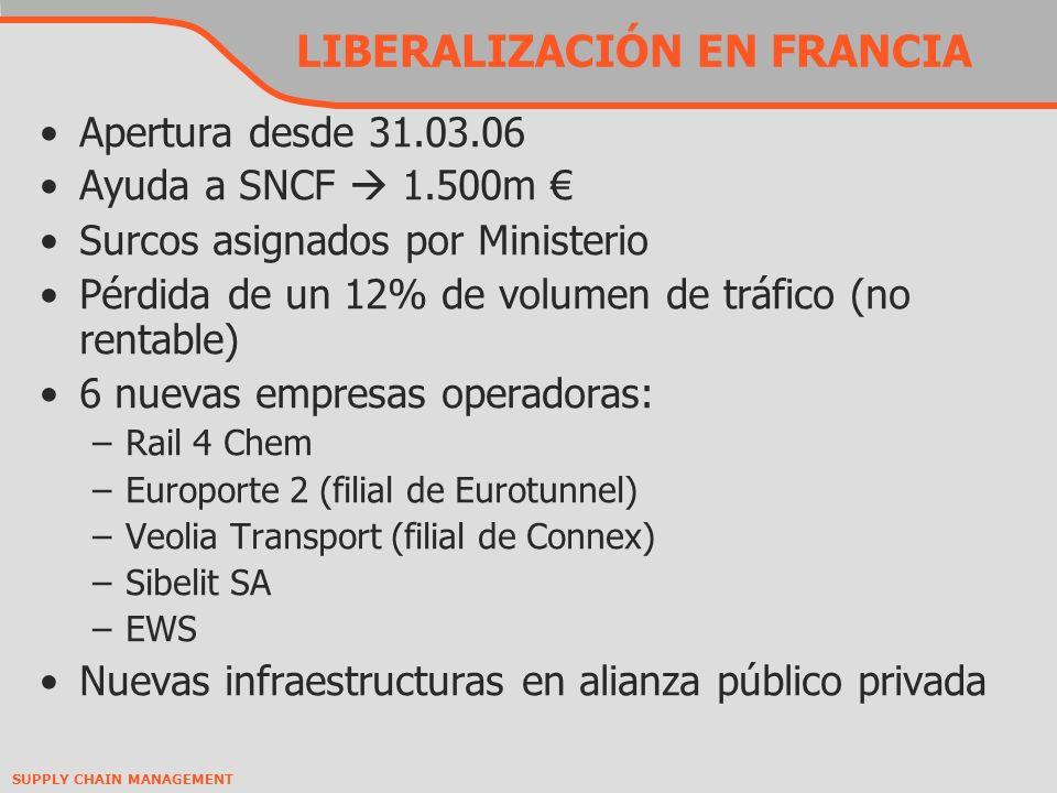 LIBERALIZACIÓN EN FRANCIA