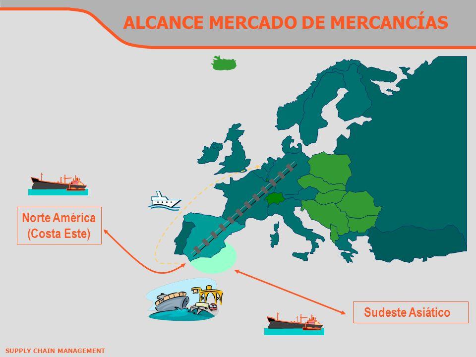 ALCANCE MERCADO DE MERCANCÍAS