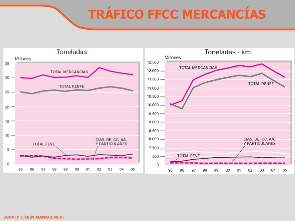 TRÁFICO FFCC MERCANCÍAS