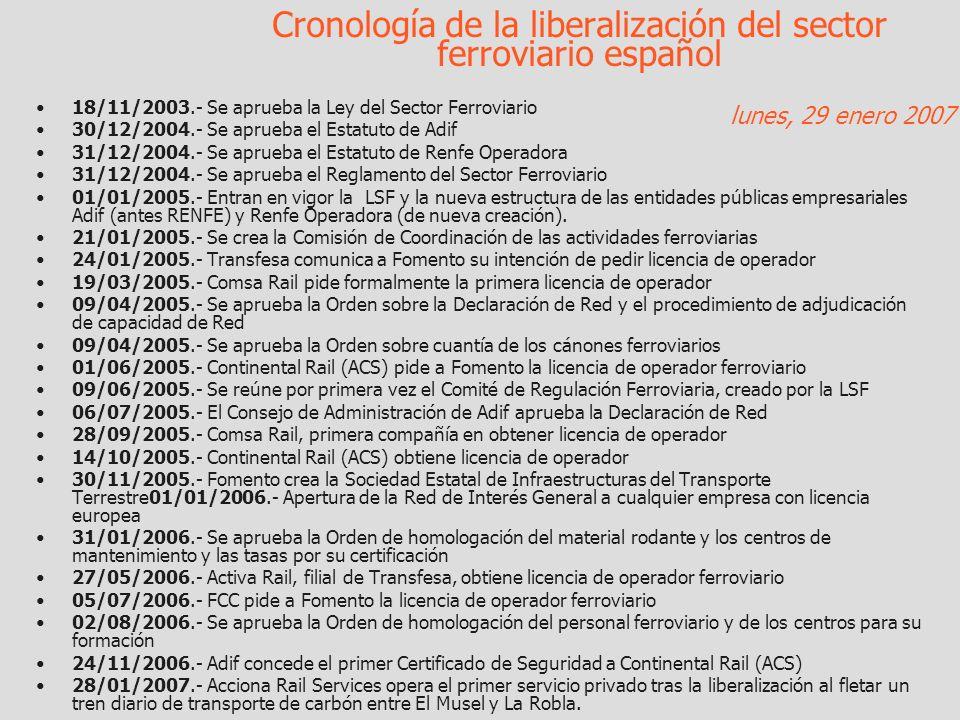 Cronología de la liberalización del sector ferroviario español