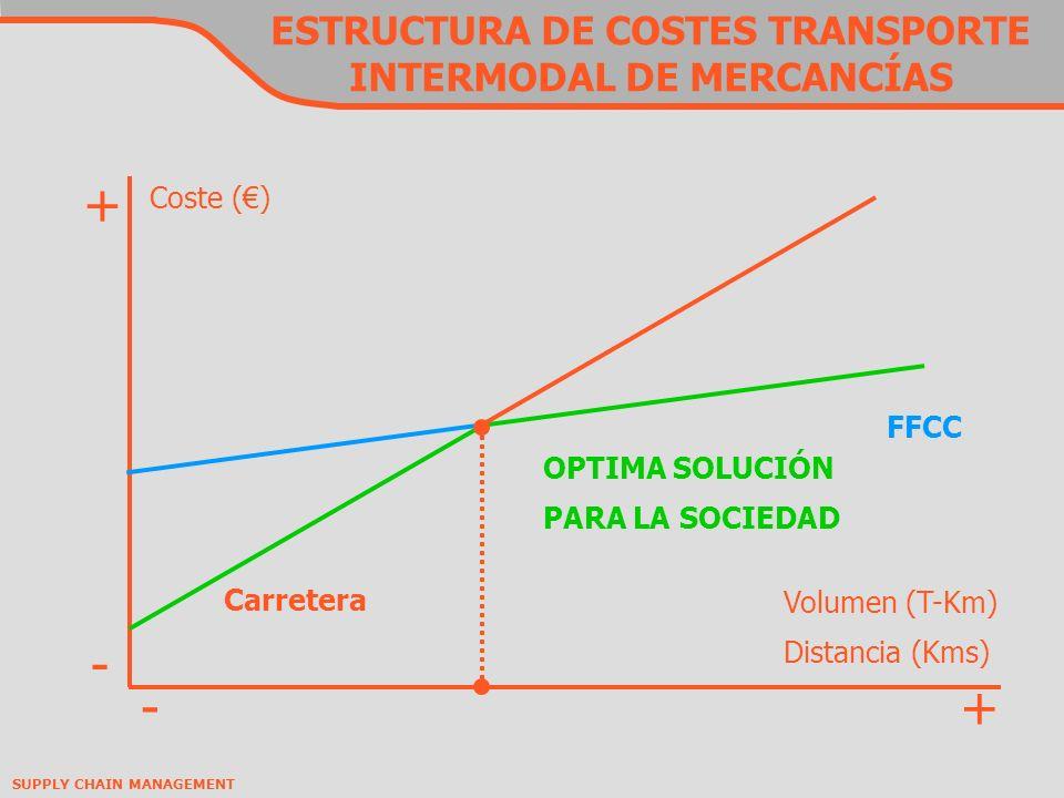 ESTRUCTURA DE COSTES TRANSPORTE INTERMODAL DE MERCANCÍAS