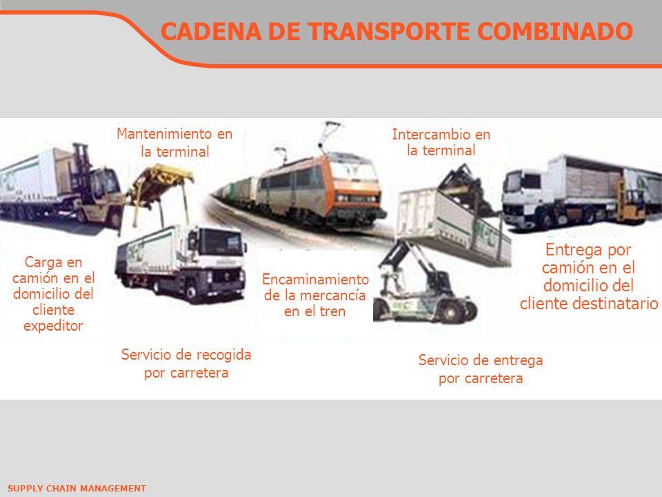 CADENA DE TRANSPORTE COMBINADO