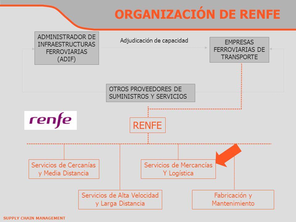 ORGANIZACIÓN DE RENFE RENFE Servicios de Cercanías y Media Distancia