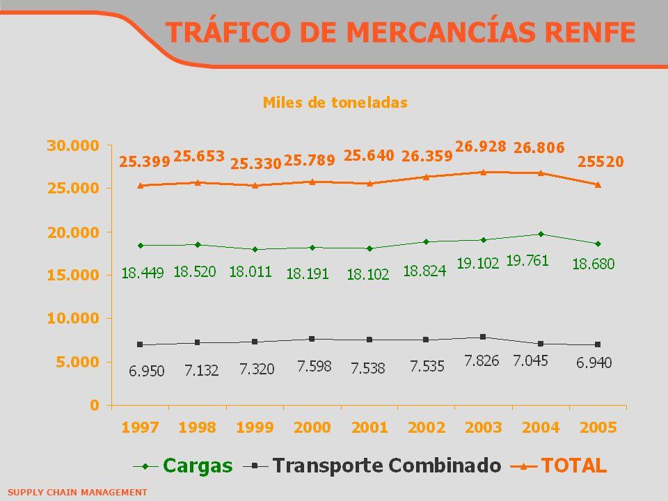 TRÁFICO DE MERCANCÍAS RENFE