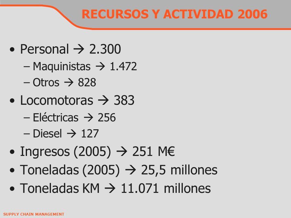 Toneladas (2005)  25,5 millones Toneladas KM  11.071 millones