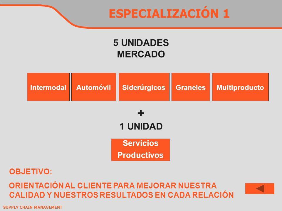 + ESPECIALIZACIÓN 1 5 UNIDADES MERCADO 1 UNIDAD Servicios Productivos