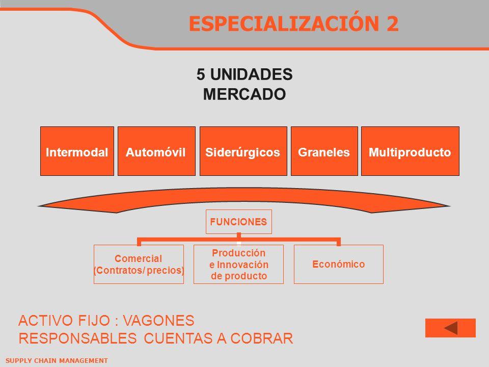 ESPECIALIZACIÓN 2 5 UNIDADES MERCADO ACTIVO FIJO : VAGONES
