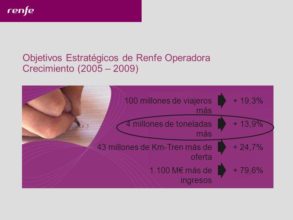 Objetivos Estratégicos de Renfe Operadora Crecimiento (2005 – 2009)
