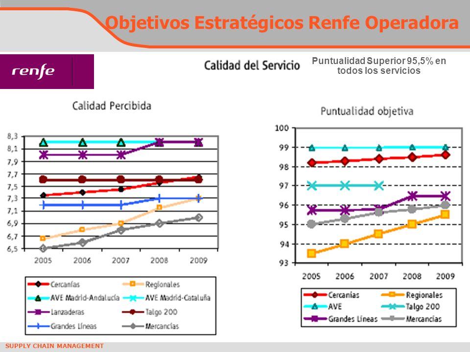 Objetivos Estratégicos Renfe Operadora