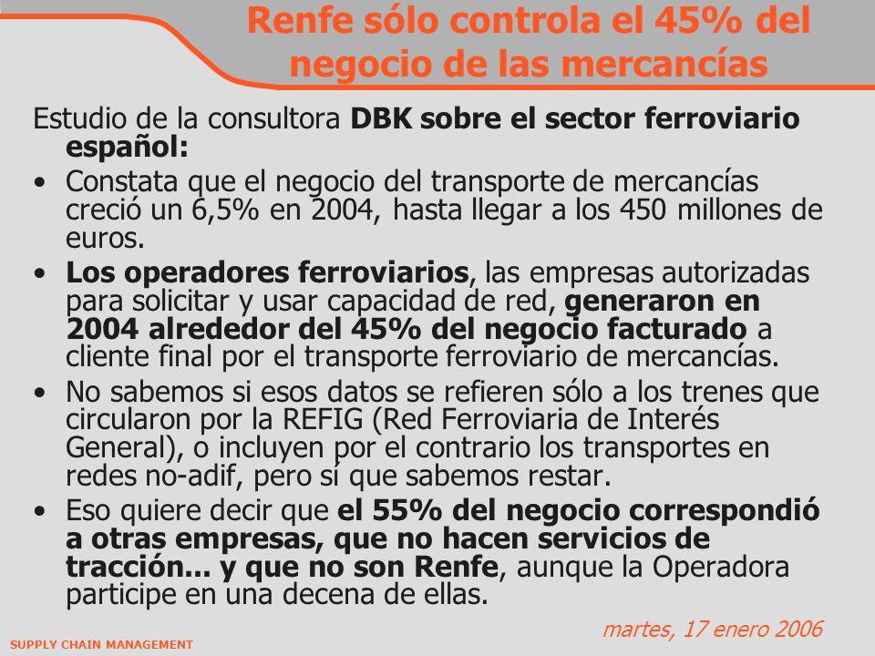 Renfe sólo controla el 45% del negocio de las mercancías