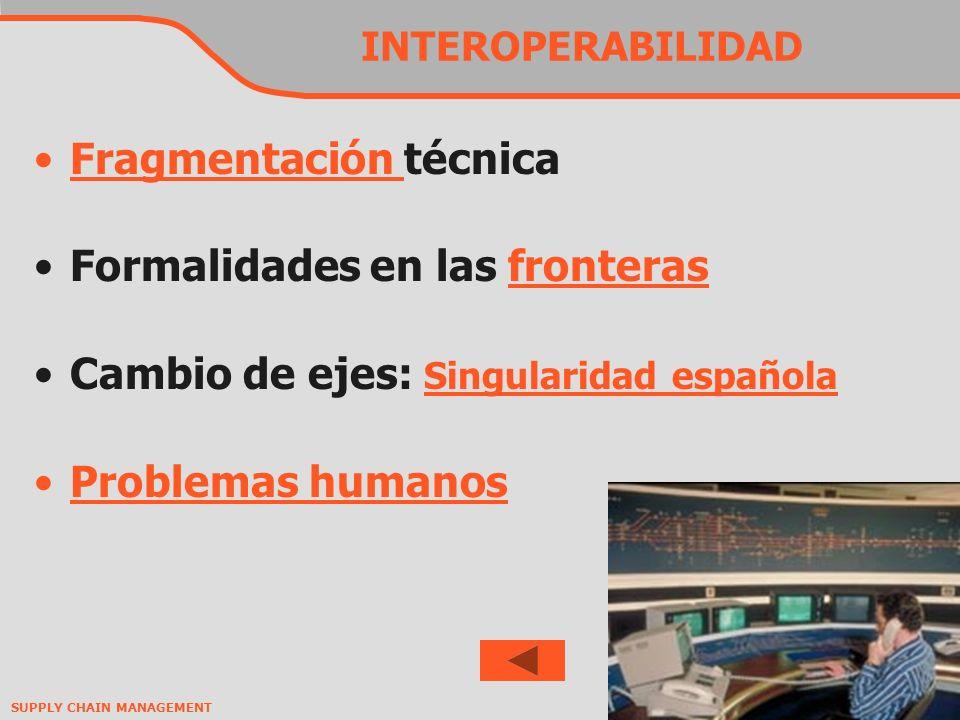 Fragmentación técnica Formalidades en las fronteras