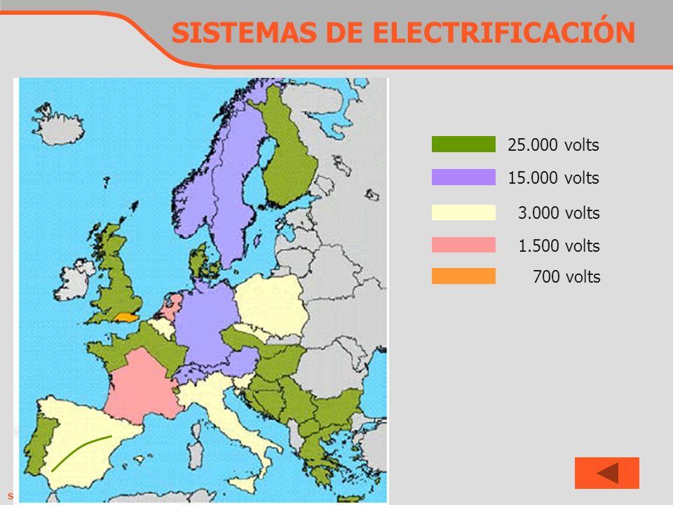 SISTEMAS DE ELECTRIFICACIÓN