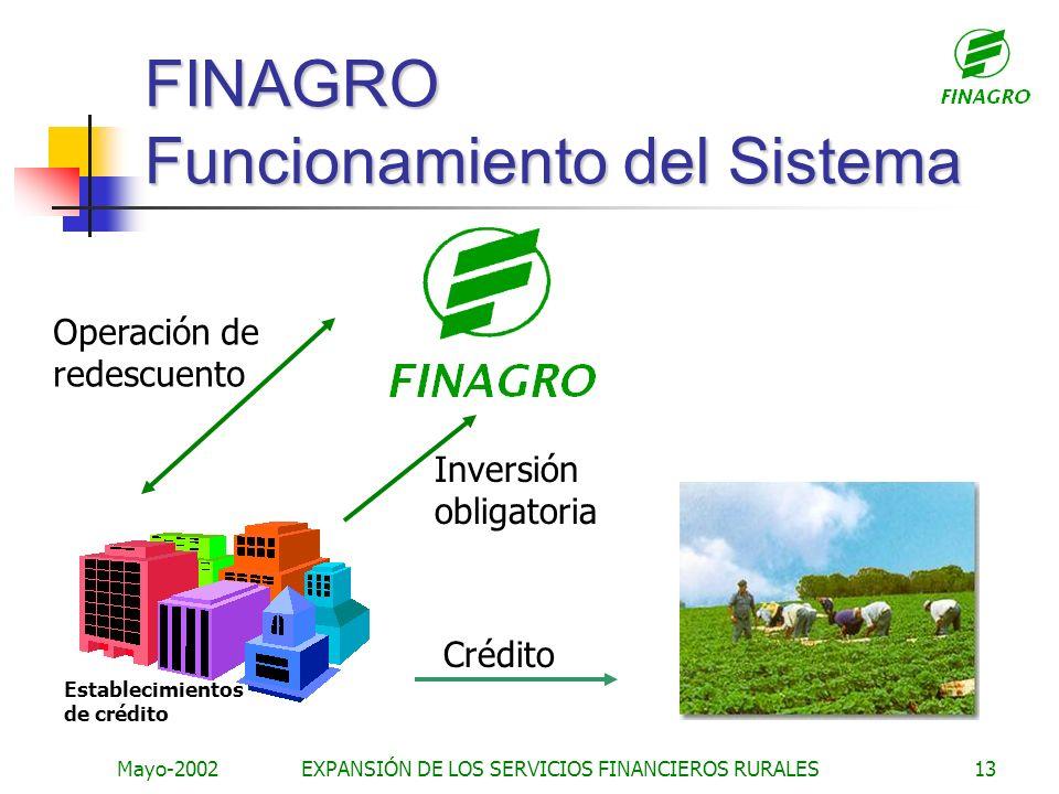 FINAGRO Funcionamiento del Sistema