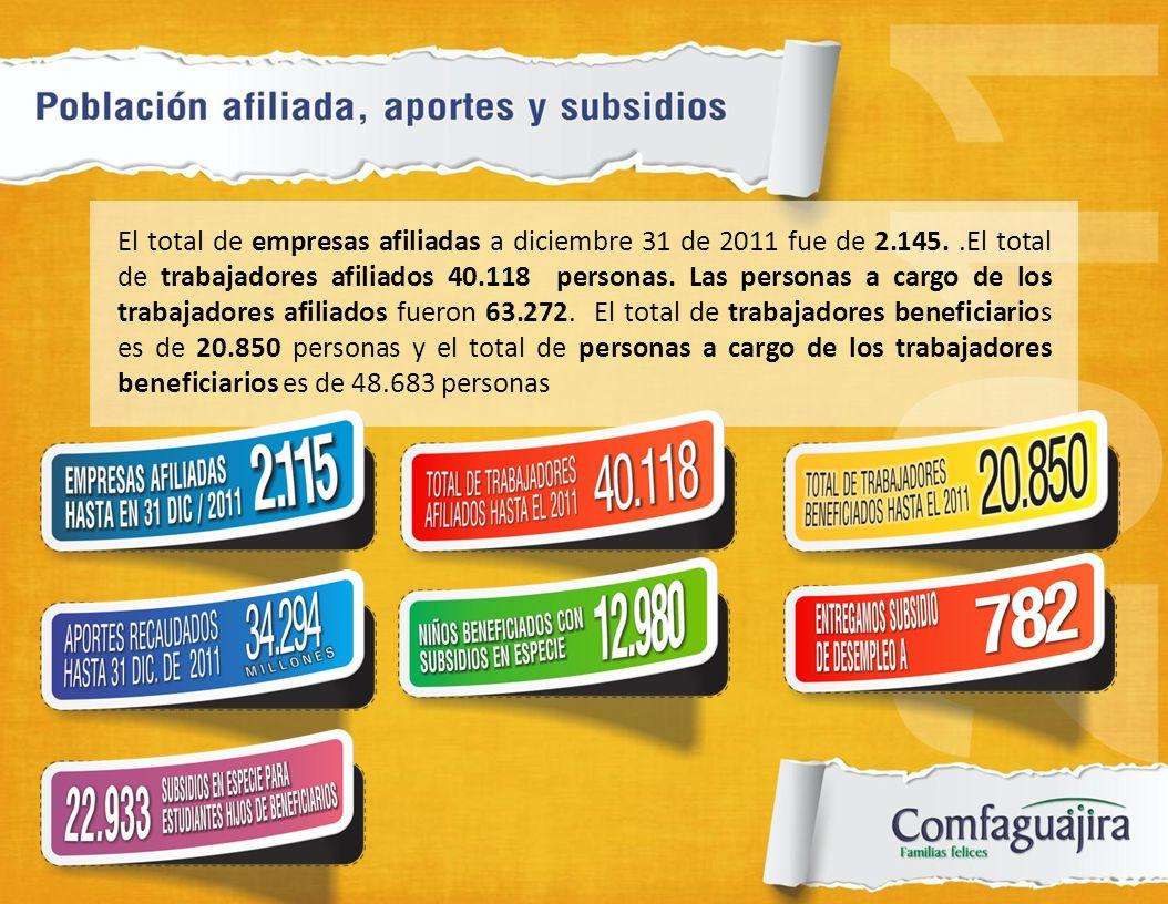 El total de empresas afiliadas a diciembre 31 de 2011 fue de 2. 145