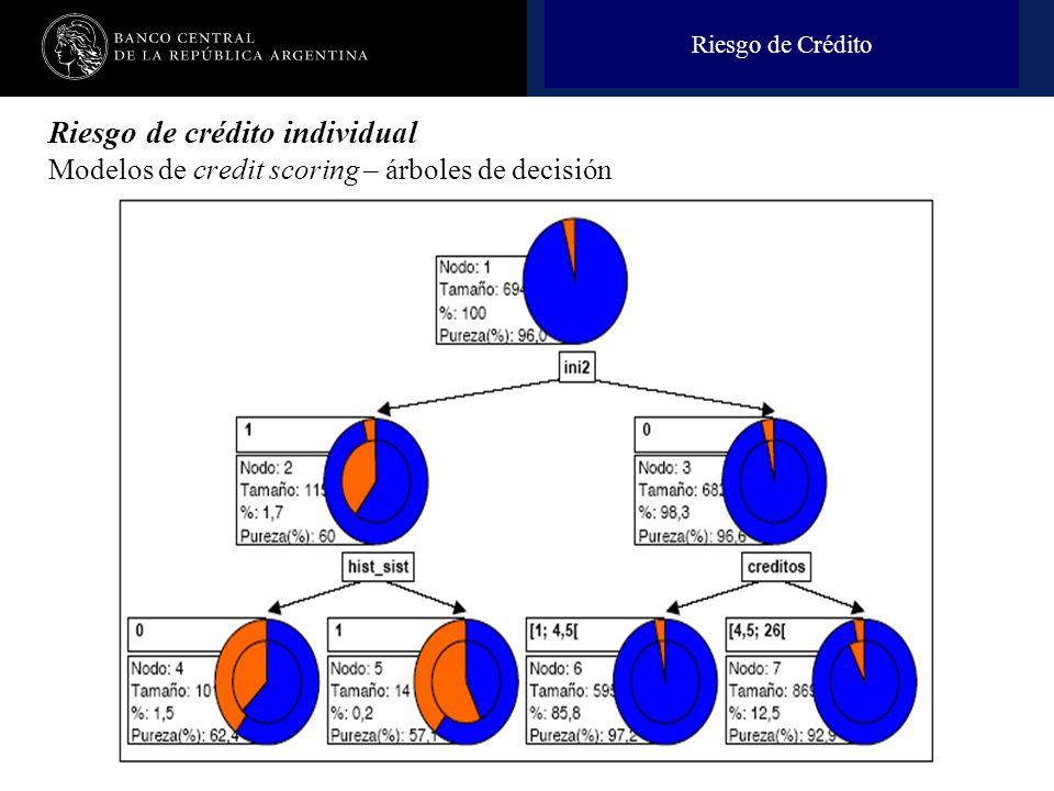 Riesgo de Crédito Riesgo de crédito individual Modelos de credit scoring – árboles de decisión