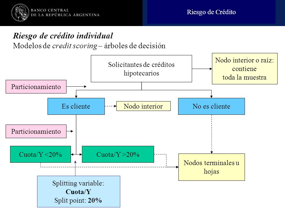 Riesgo de Crédito Riesgo de crédito individual Modelos de credit scoring – árboles de decisión. Nodo interior o raíz: contiene.