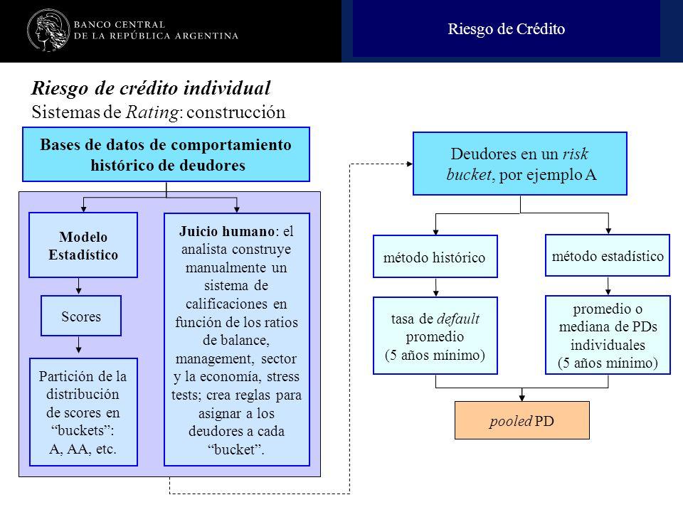 Bases de datos de comportamiento