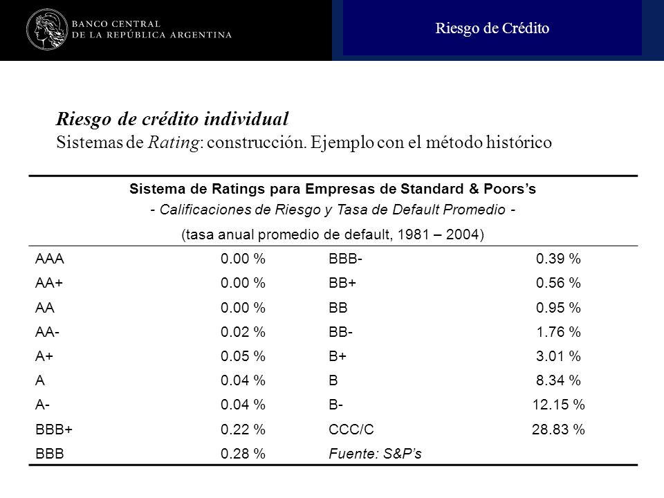 Riesgo de Crédito Riesgo de crédito individual Sistemas de Rating: construcción. Ejemplo con el método histórico.
