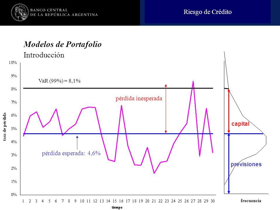 Modelos de Portafolio Introducción Riesgo de Crédito