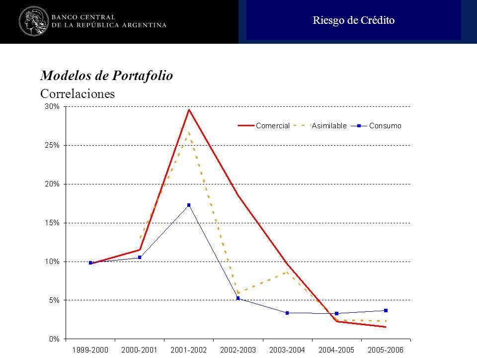 Riesgo de Crédito Modelos de Portafolio Correlaciones