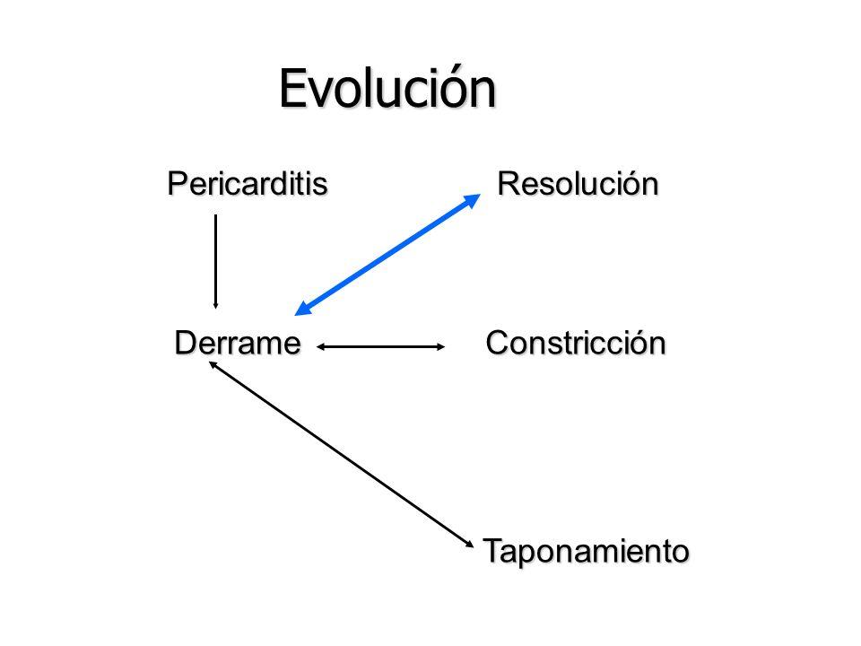 Evolución Pericarditis Resolución Derrame Constricción Taponamiento