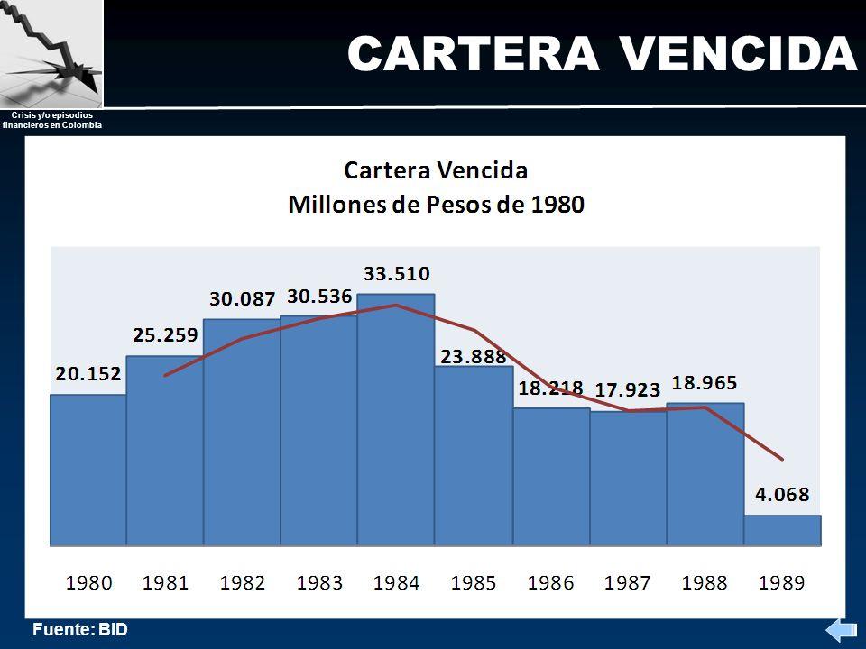 CARTERA VENCIDA Fuente: BID