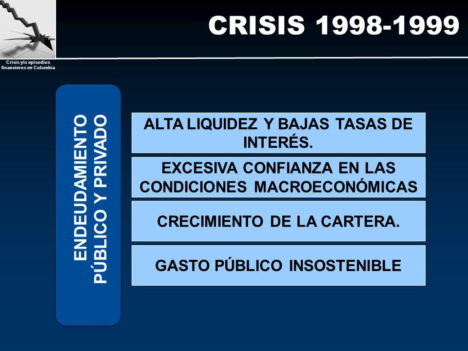 CRISIS 1998-1999 ENDEUDAMIENTO PÚBLICO Y PRIVADO