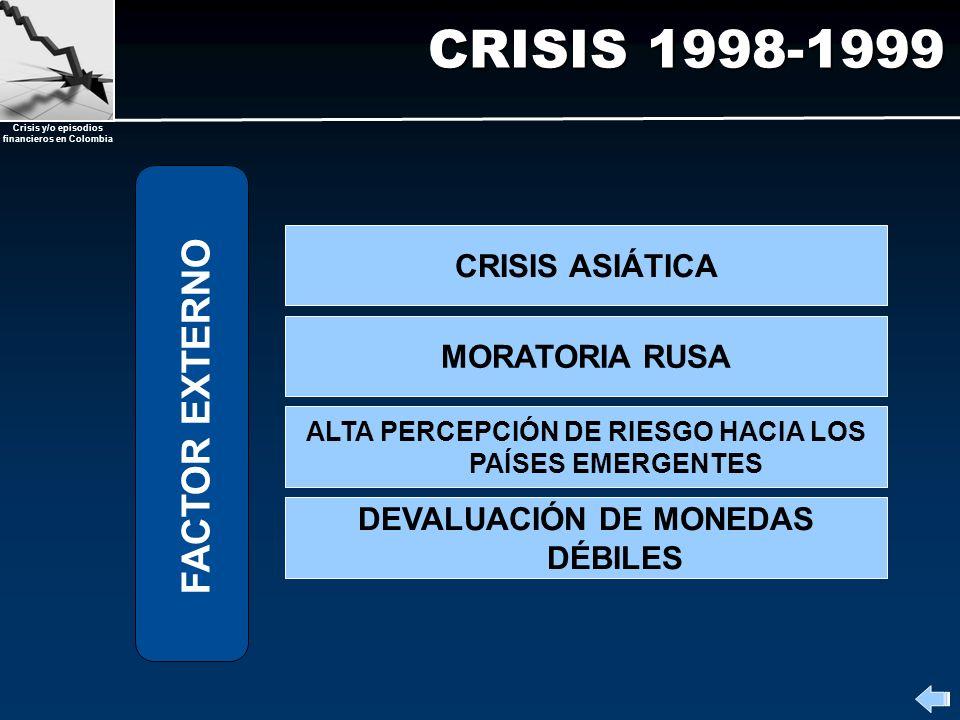 CRISIS 1998-1999 FACTOR EXTERNO CRISIS ASIÁTICA MORATORIA RUSA