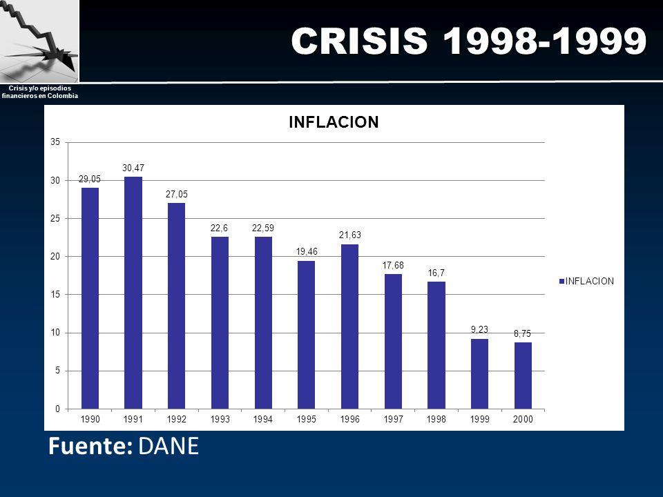 CRISIS 1998-1999 Fuente: DANE