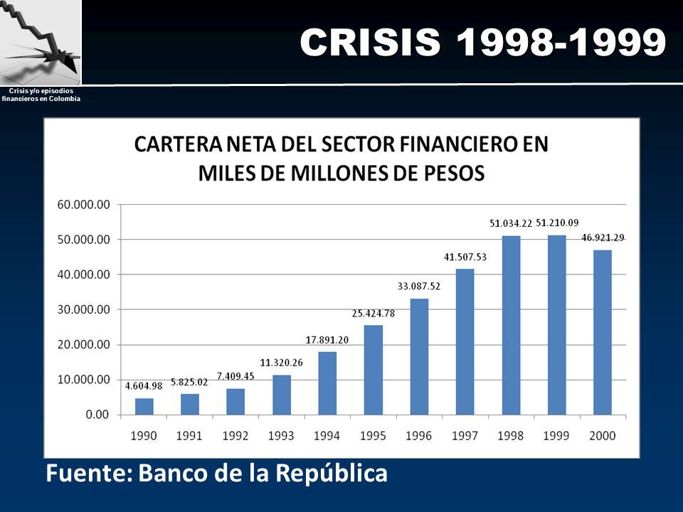 CRISIS 1998-1999 Fuente: Banco de la República