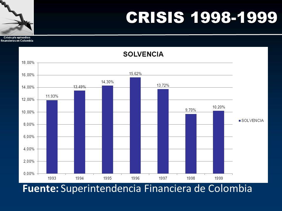 CRISIS 1998-1999 Fuente: Superintendencia Financiera de Colombia